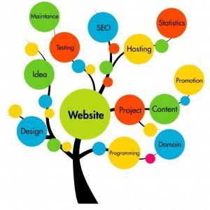 web-agency-taranto-gestione-sito-web